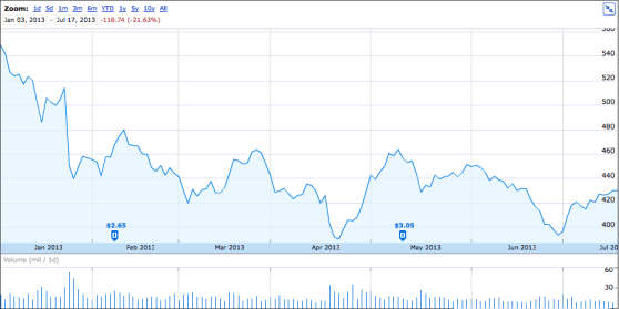 Apple stock, year-to-date