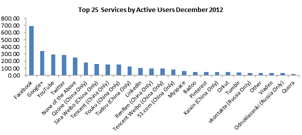 The top social networks in December 2012 by number of users