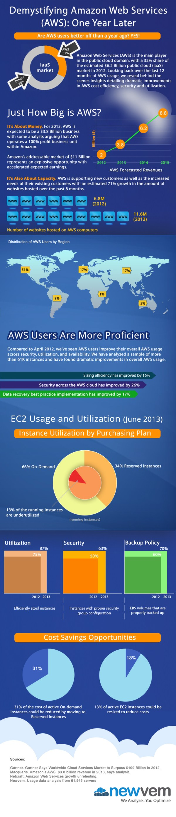 AWS Cloud Usage Improvements - One Year Later