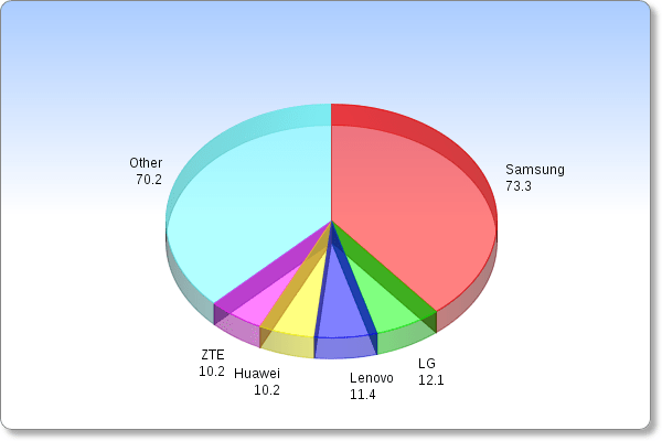 Android market share by manufacturers
