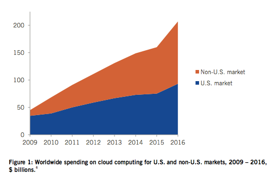 Global cloud spending
