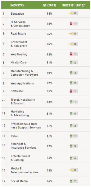 customer service by industry 2013