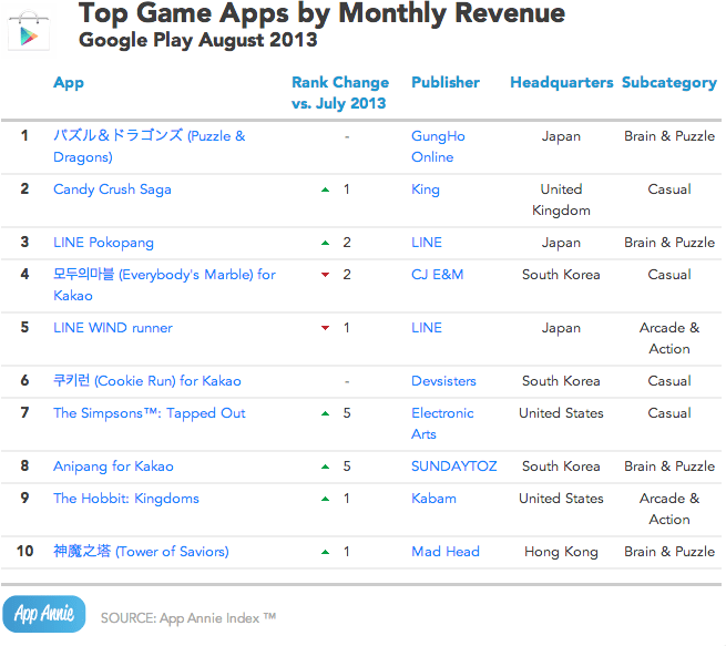 App Annie August 2013 Google Play Top Game Apps by Monthly Revenue