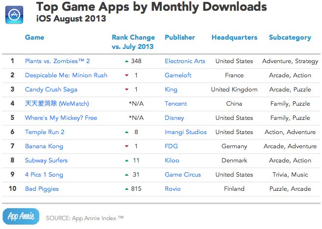 App Annie August 2013 iOS Top Game Apps by Monthly Downloads