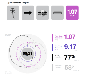 An illustration from Facebook's white paper showing how it tracks data center efficiency.