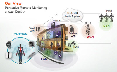 Freescale smart home