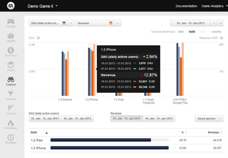 GameAnalytics' user interface.