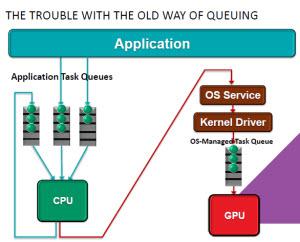 AMD HSA old problem