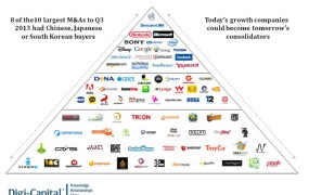 The pyramid of acquirers
