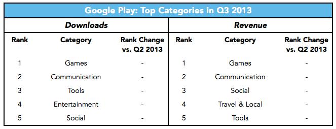 Google Play - top categories
