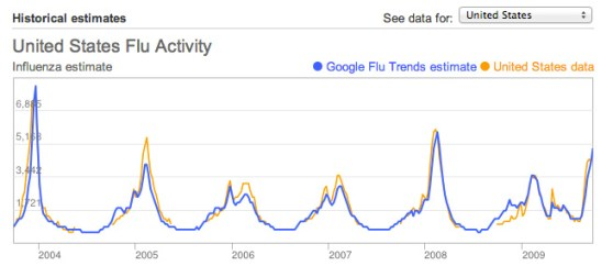 Google U.S. flu data comparison
