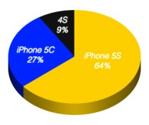 iPhone-sales-breakdown-pie-chart