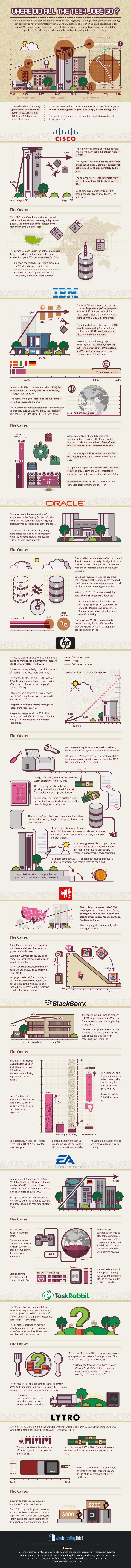 jobs infographic