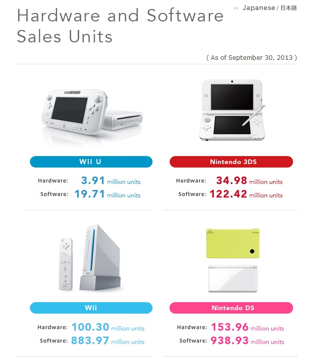 Nintendo hardware sales to date -- Sept 2013