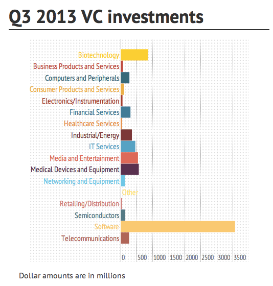 Q3 2013 VC investments by industry