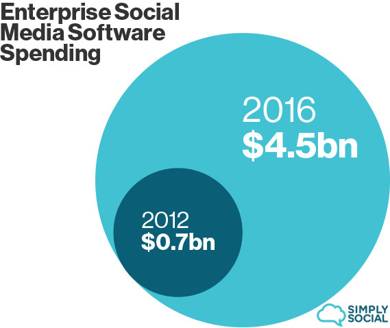 Spending on enterprise social media software 2012-2016