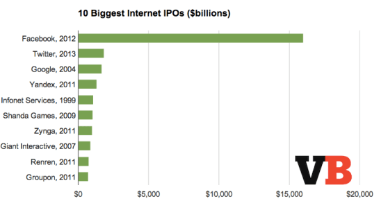 The biggest Internet IPOs ever: Twitter is a distant #2 to Facebook.