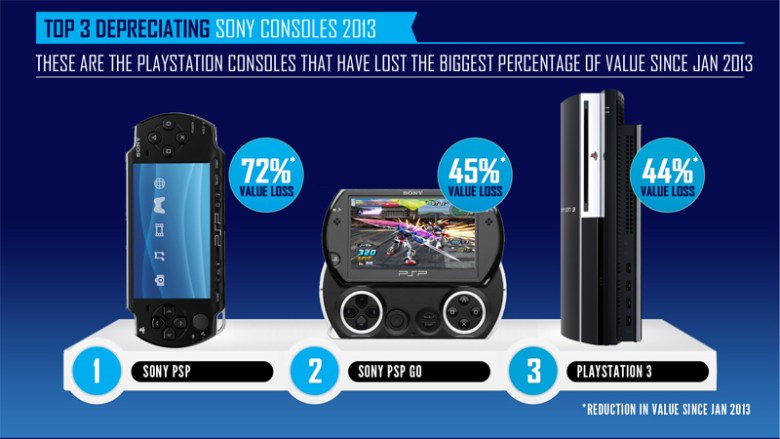 CompareMyMobile.com found that old consoles are quickly losing their trade-in value in 2013.
