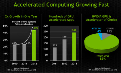 GPU computing growth