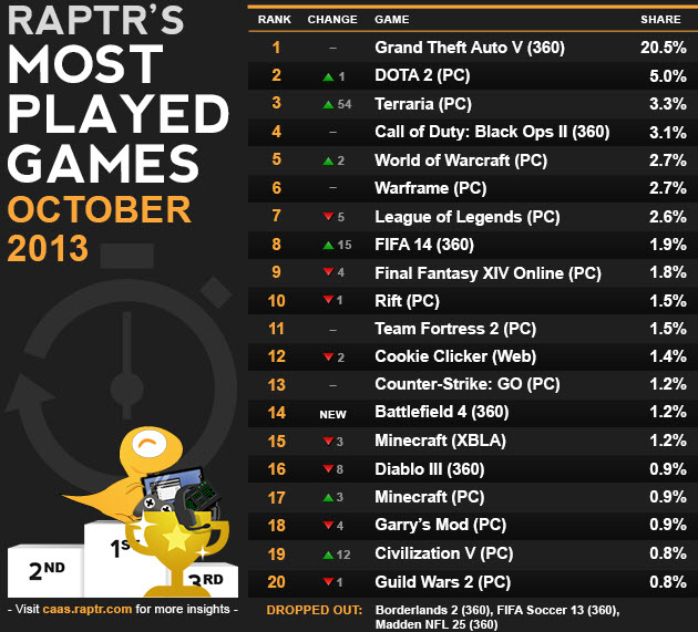Most played games of October 2013