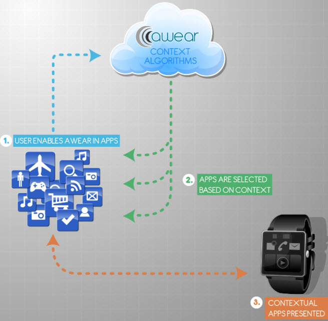 How Awear helps a smartwatch become smarter.