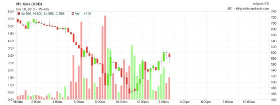 Bitcoin's value on the Mt. Gox exchange, Dec. 18