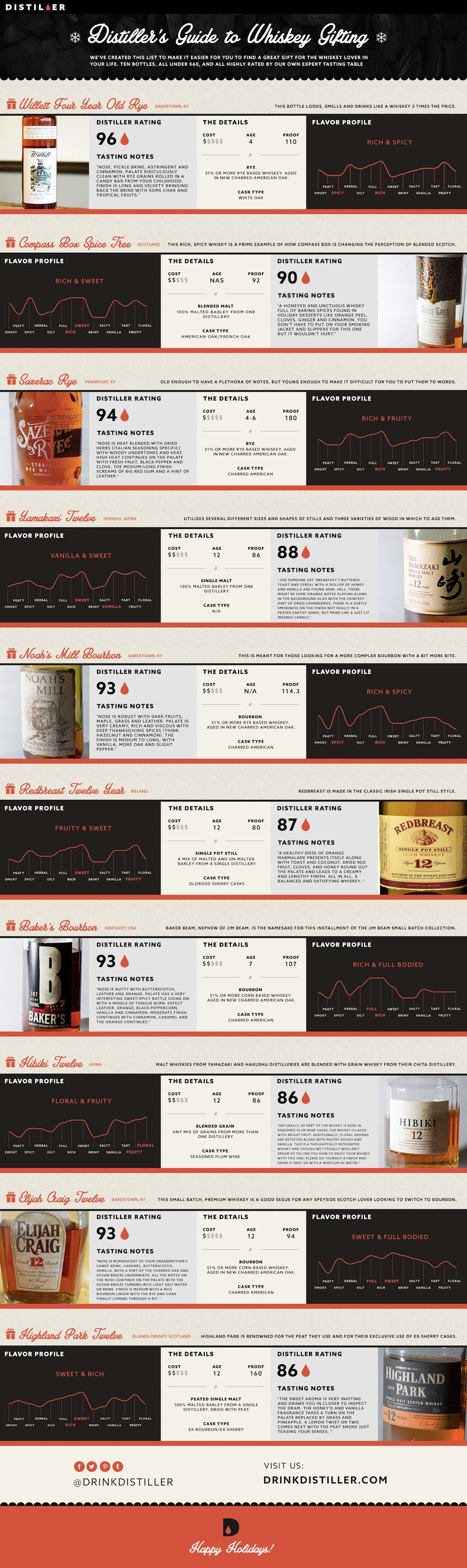 Distiller's holiday guide to whiskeys. (Click for the full-sized image.)