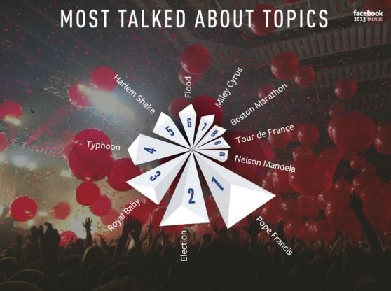 Facebook popular topics 2013