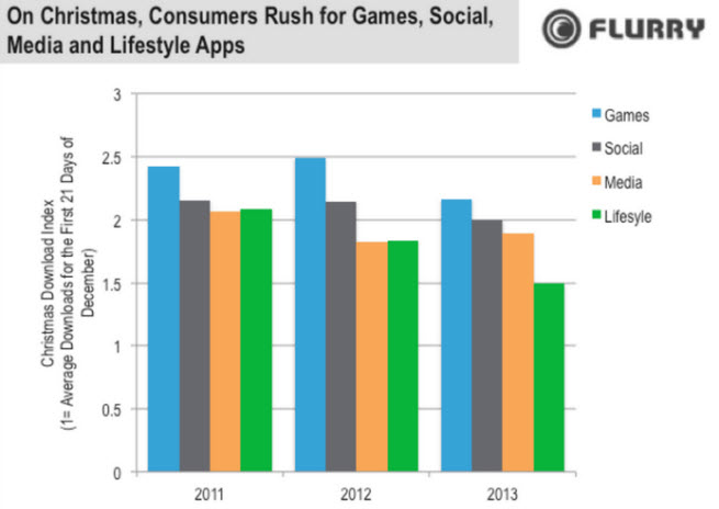 The rush was on for games and social apps.