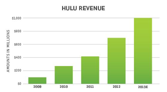 Hulu's annual revenue growth figures.