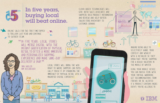 In five years, buying local will beat online as you get online data at your fingertips in the store.