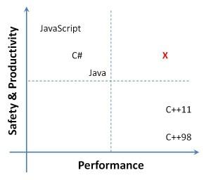 M# graph