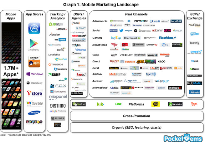 Mobile marketing landscape