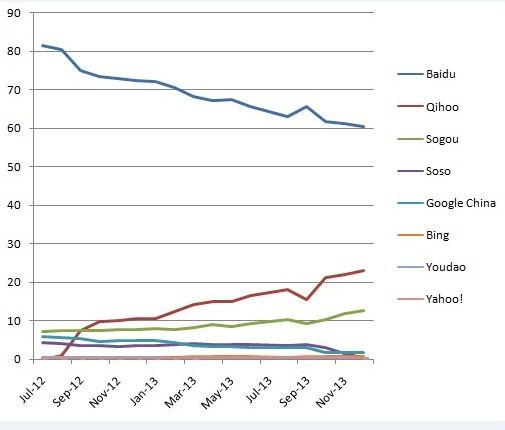 Baidu's share of the search market in China has been steadily declining.
