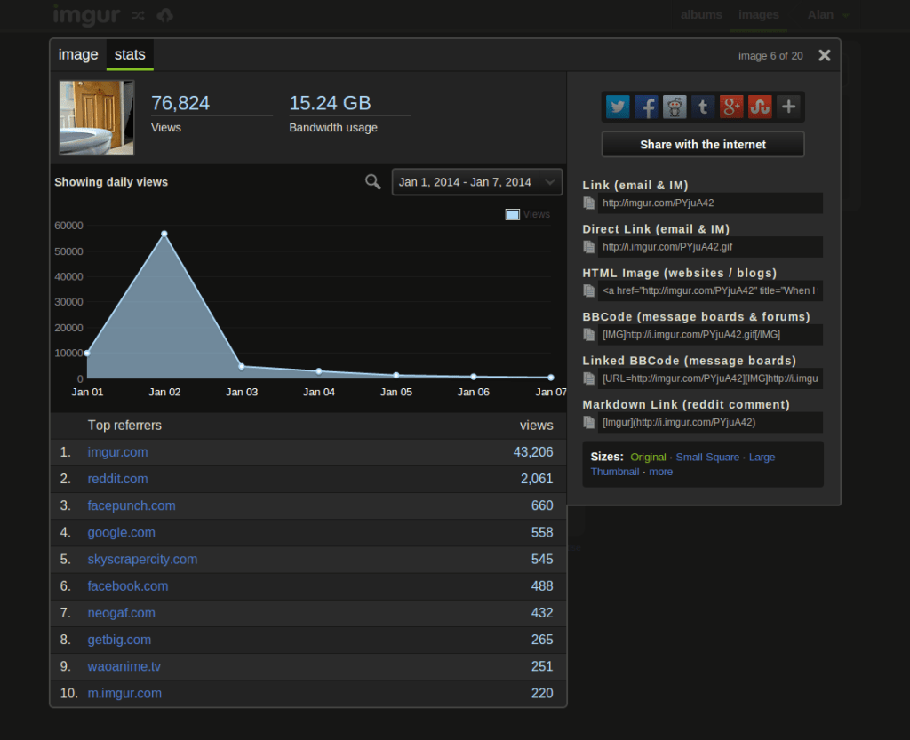 Imgur's new image analytics dashboard.