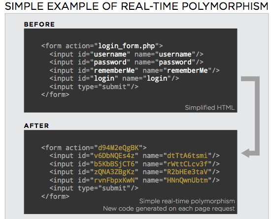 Real-Time Polymorphism