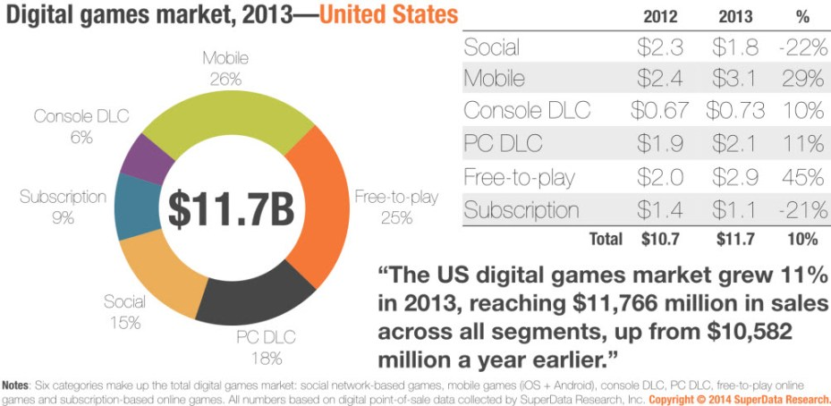 Digital games continue to grow, with free-top-play growing rapidly.