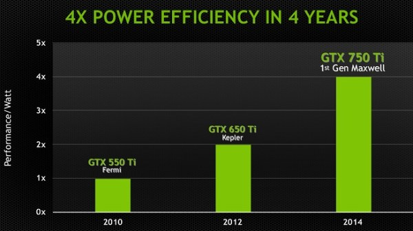 GeForce efficiency