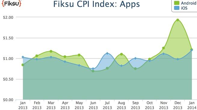 Fiksu CPI Index