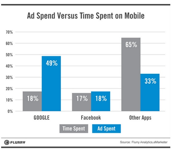 Ad spend isn't tracking well with time spent.