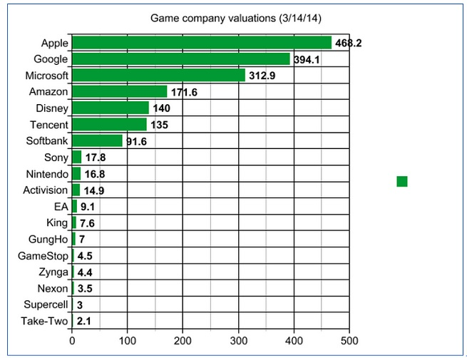 Selected game company valuations
