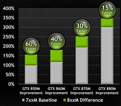 Nvidia 800 series performance beats the last generation.