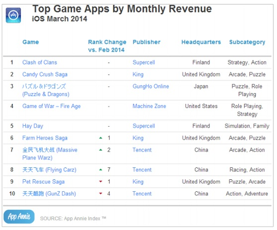 Top iOS games in revenue in March 2014