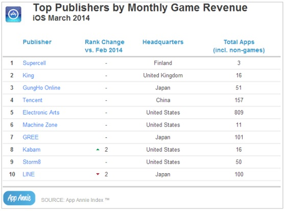 Top iOS publishers in revenue in March 2014