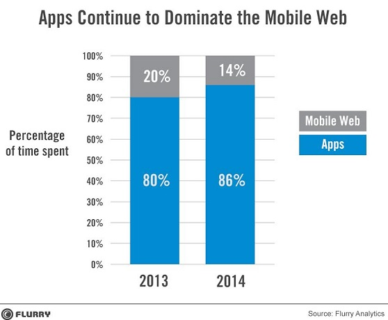 Apps beat the mobile web