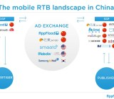 Mobile ad networks in China