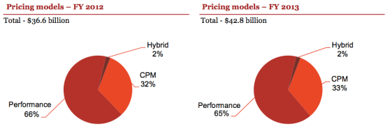 ad pricing models