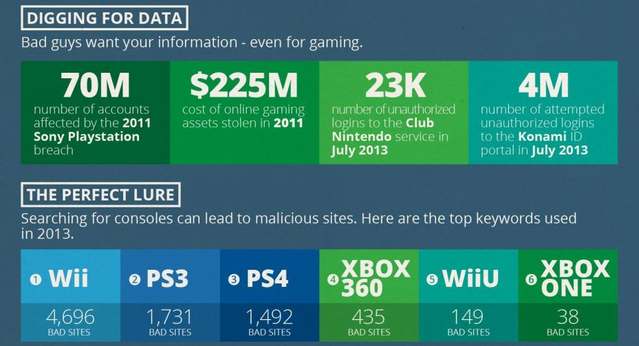The Internet is a dangerous place, and it turns out the Internet is on gaming machines now.