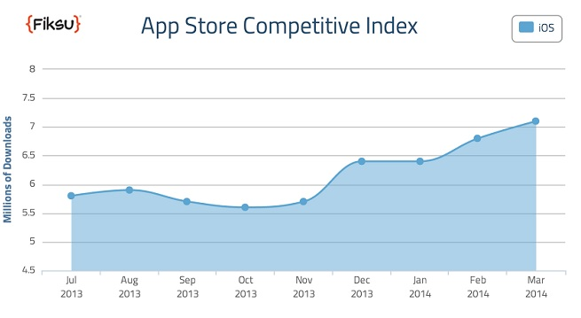 Fiksu app downloads for top 200 apps.