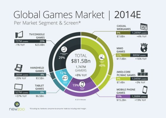 Global games market segments